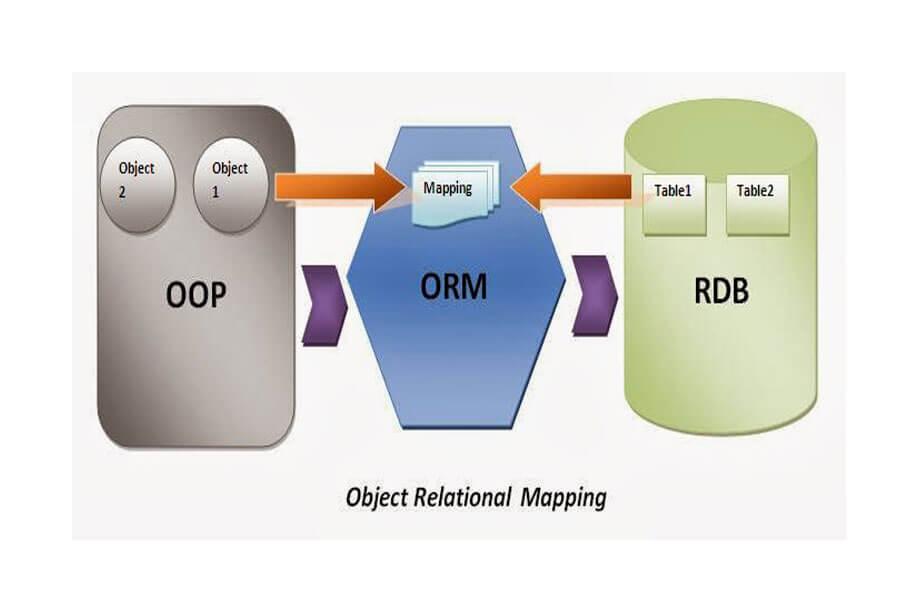 Những ưu điểm của object relational mapping