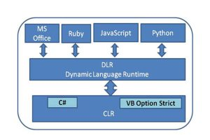 Dynamic Programming và Dynamic Language Runtime
