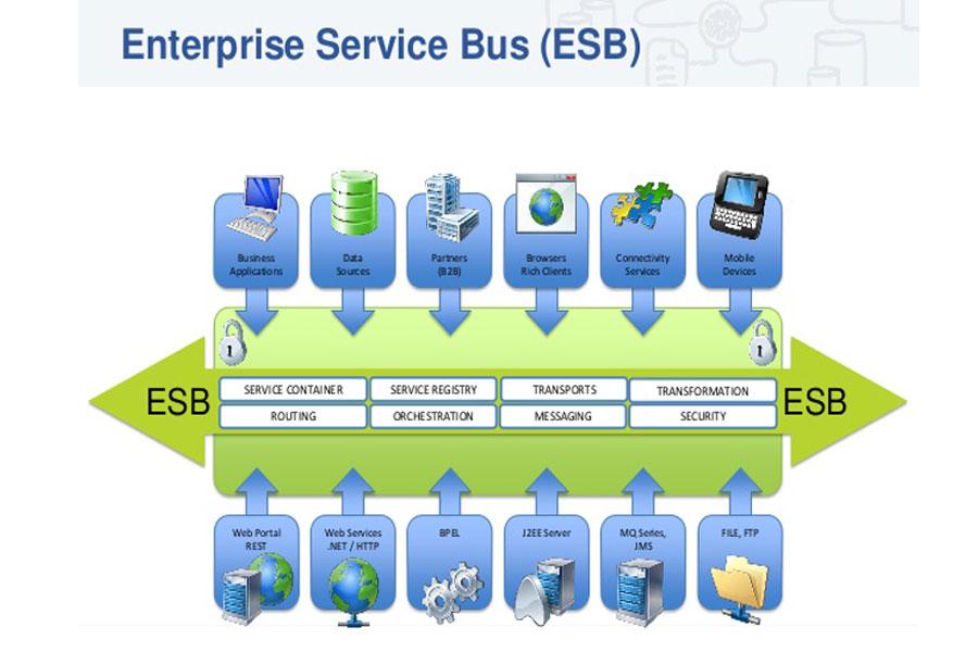 Giới thiệu về ESB