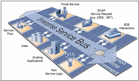 mô hình ESB