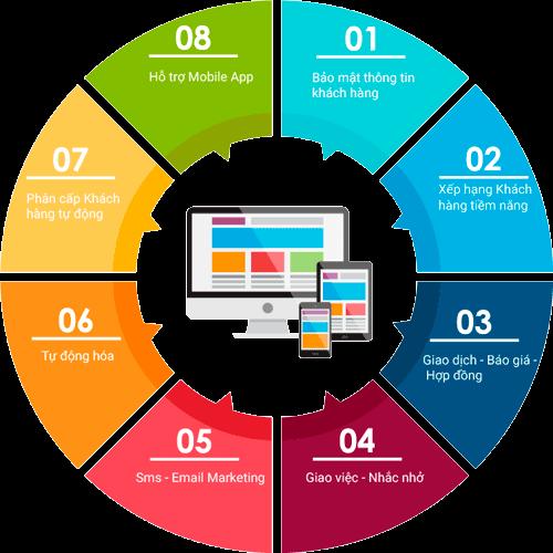 Phần mềm quản lý chăm sóc khách hàng là gì?