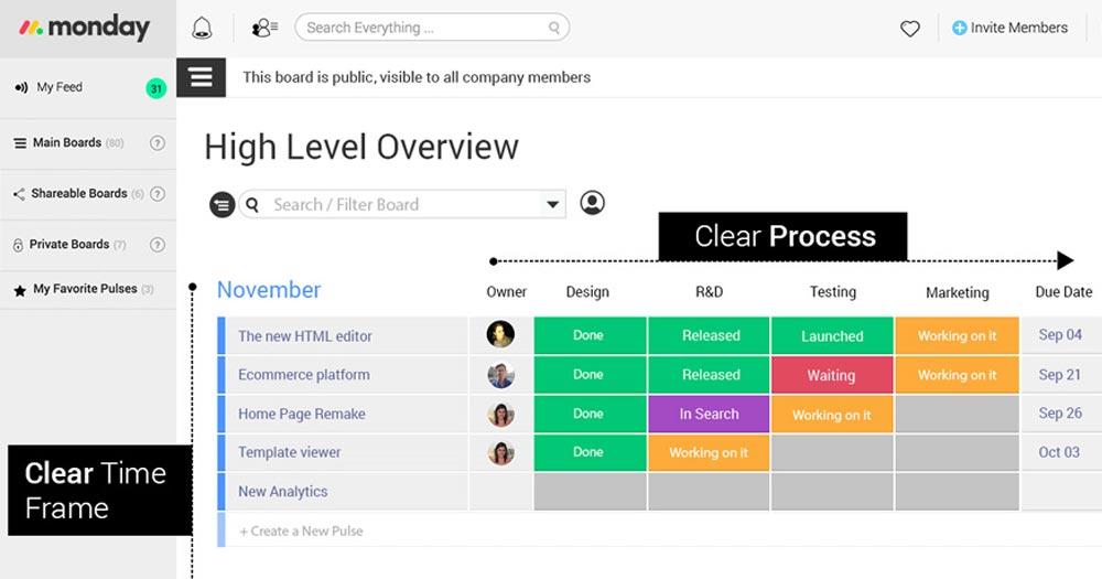 ứng dụng quản lý dự án Monday