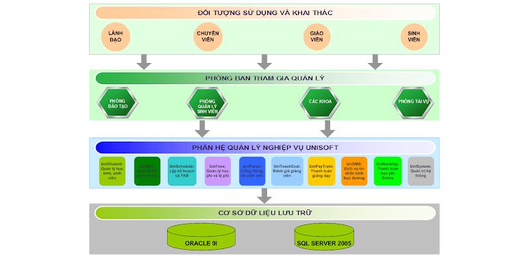 Phần mềm quản lý đào tạo Unisoft