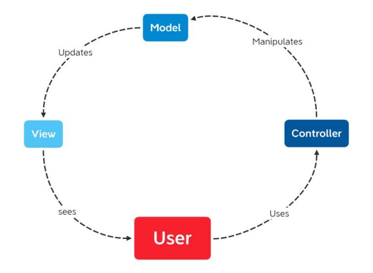 Kỹ năng sử dụng mô hình MVC