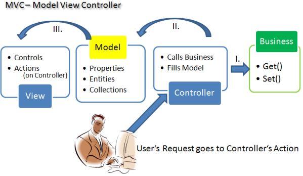 Mô hình MVC trong lập trình