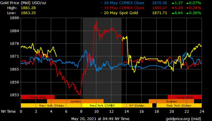 Phần mềm theo dõi giá vàng trực tiếp - Gold Investment