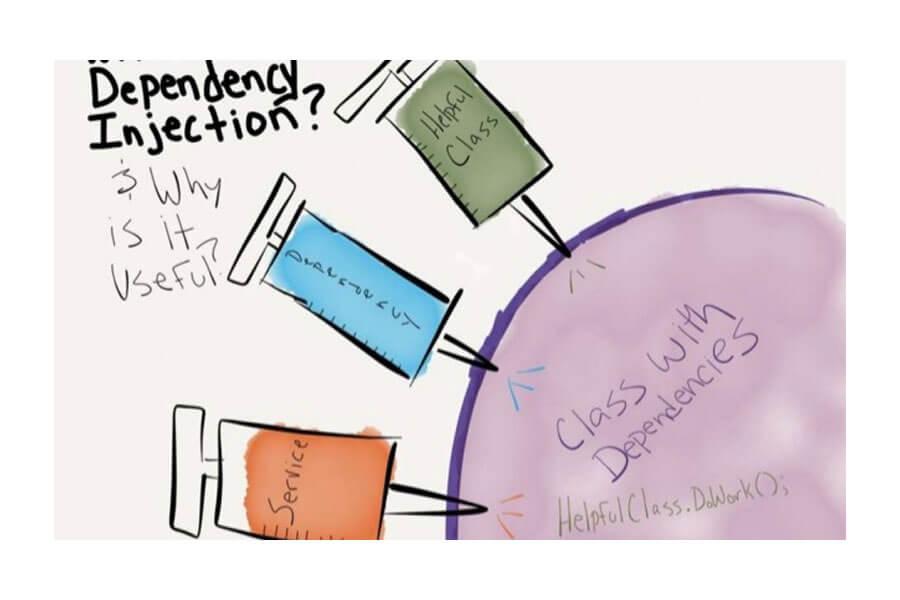 Khái niệm mô hình Inveersion Of Control (IoC)