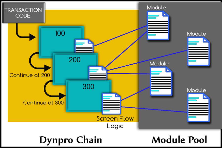 Kiến trúc module