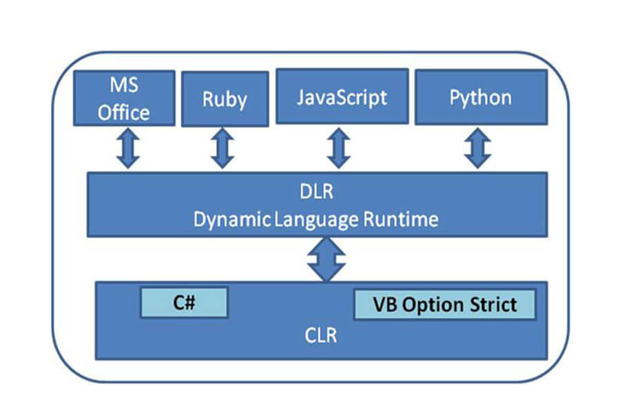 Dynamic Programming và Dynamic Language Runtime