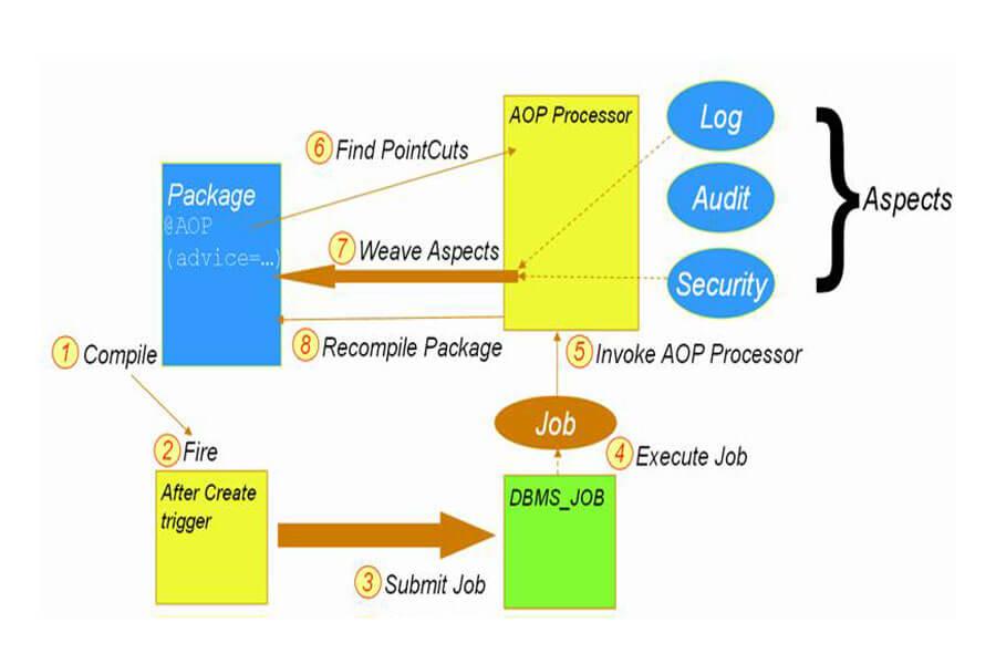 lập trình hướng khía cạnh AOP