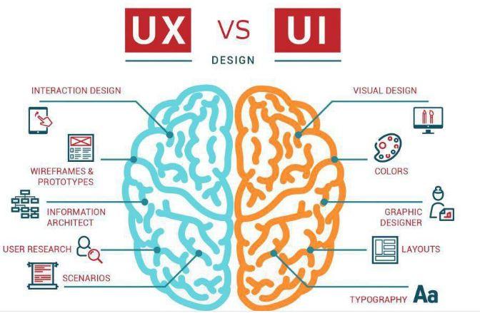 UI là gì? UX là gì? Lý do lên thiết kế web chuẩn UX/UI
