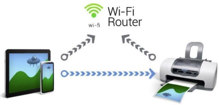 Máy in kết nối wifi là gì